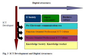 ICT_Development_and_Digital_Awareness